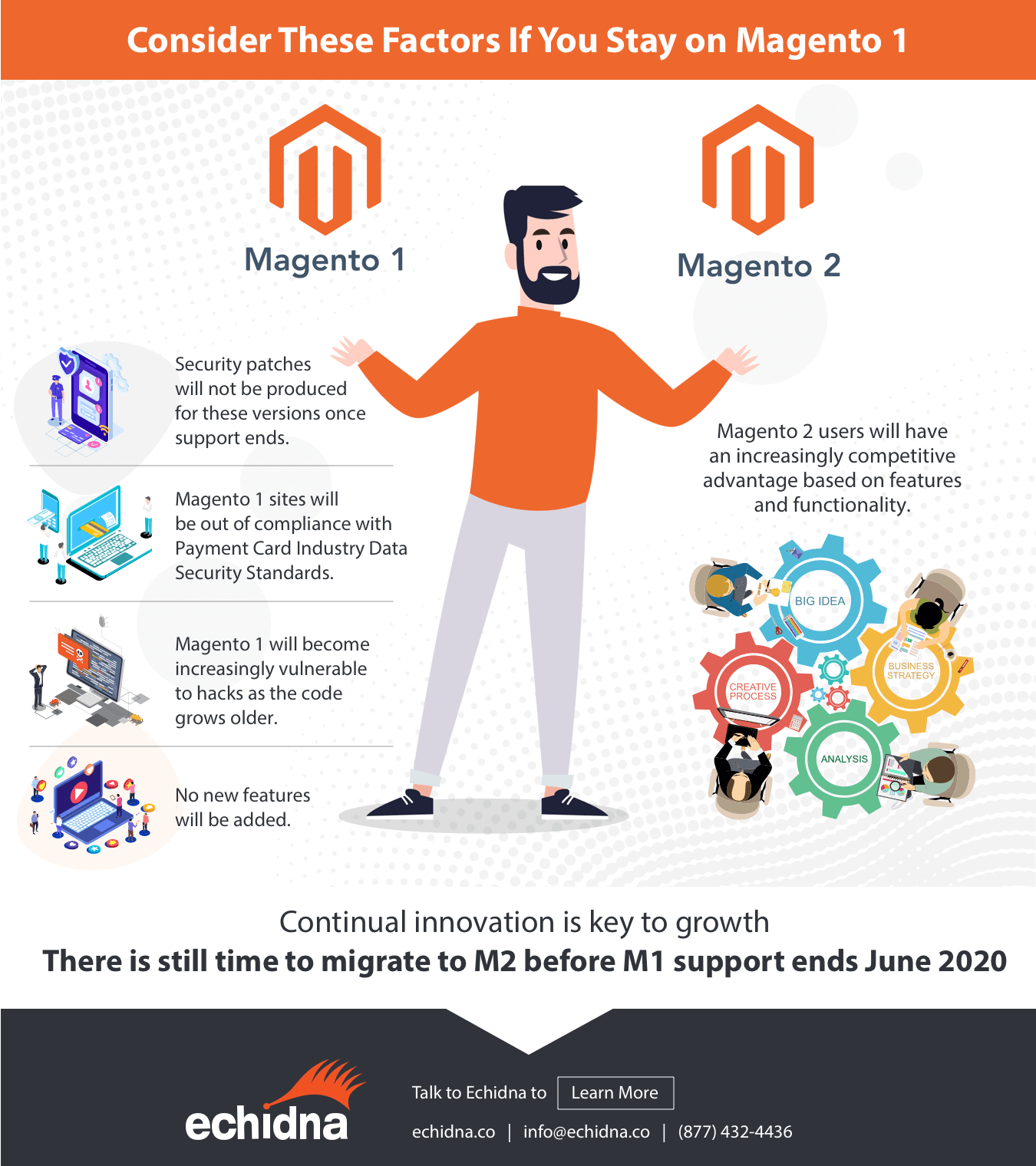 magento 1 to magento 2 migration infographic