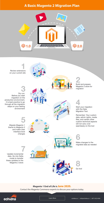magento 2 migration steps