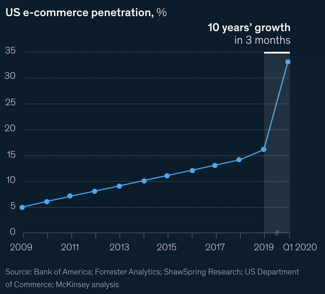 ecommerce growth graph