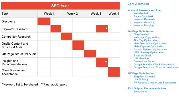 seo audit roadmap